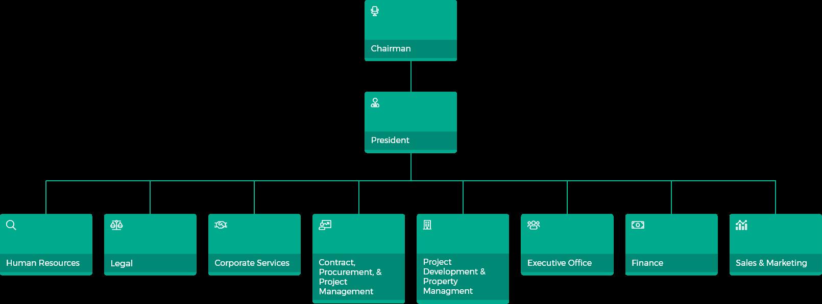GERI Organizational Chart
